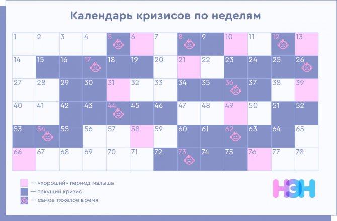 Развитие ребенка до года по месяцам   таблица и календарь развития девочек и мальчиков от 0 до 1 года по месяцам