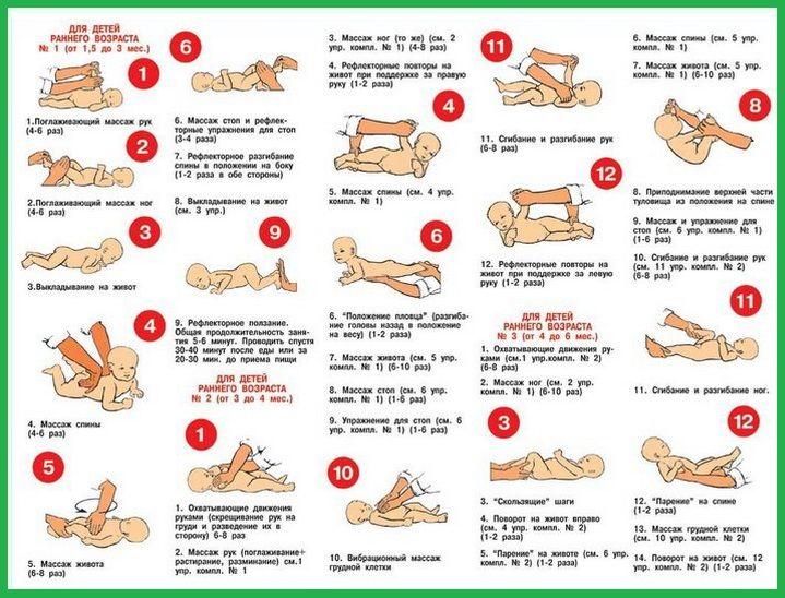 Для чего нужен массаж грудничку