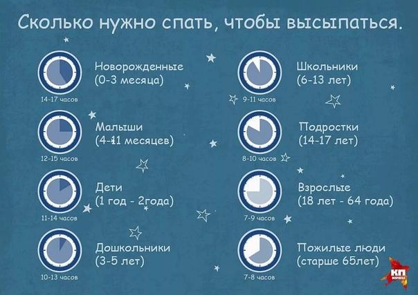 Сколько должен спать ребенок в 8 месяцев ночью и днем