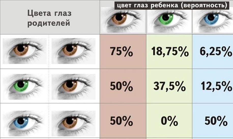 Когда происходит изменение цвета глаз у детей | pampers